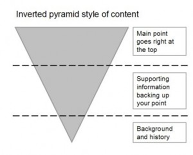 Inverted pyramid style of content